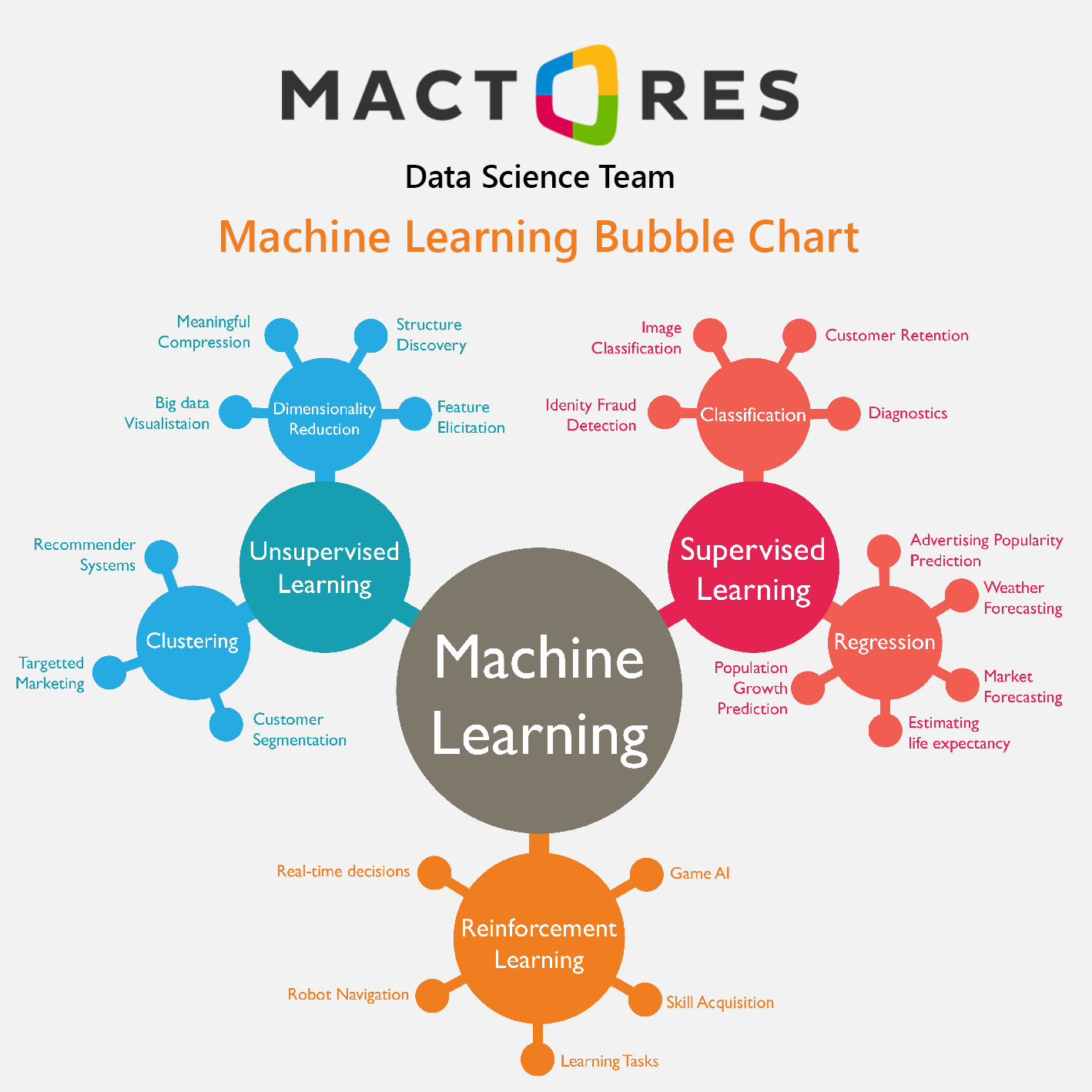 mactores-machine-learning-diagram